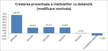Sursa: www.mfinante.ro, 2014
